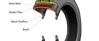 Close Up Tyre Illustation