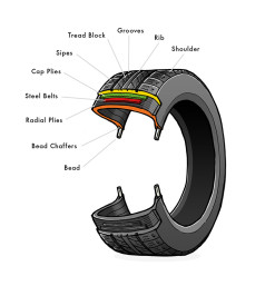 Tyre Illustration